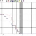 La Blu è la risposta acustica con il filtro passa-basso dell'ampli regolato per circa 80 Hz e circuitazione normale a confronto con quella (rossa) ottenuta con il circuito modificato per impiegare la controreazione di movimento. A parità di controreazione al centro della banda passante, la risposta è estesa a -6 dB dai 25 Hz ad oltre 250.