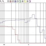 Questa è la risposta precedente (blu) a confronto con quella ottenuta con il circuito modificato ed il filtro Passa-Basso inserito (rossa).  Nel secondo caso i 30 Hz sono emessi a circa -3 dB rispetto al livello della banda passante.