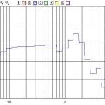Risposta acustica in campo vicino del CS253 (non filtrato e montato nel volume delle Delta Due riempito con lana di vetro) pilotato normalmente. I 30 Hz sono emessi a circa -12 dB rispetto ai 200.