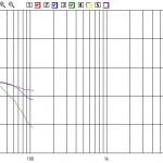 Misure II bob RCF L10S102