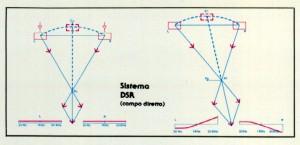 DSR System