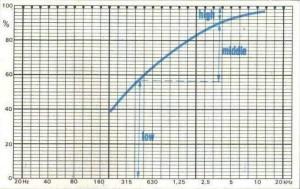 Grafico della distribuzione spettrale della potenza in un segnale musicale.