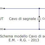 Nello schema Ru rappresenta la resistenza d'uscita della sorgente, Cc la capacità totale del cavo, Ri e Ci la resistenza e la capacità d'ingresso del secondo apparecchio collegato. E' stata volutamente trascurata la resistenza del cavo Rc, ininfluente ai fini della simulazione.
