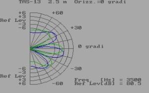 orientamento_lobi_dispersione