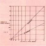 Avvicinandosi ad una sorgente di onde cilindriche il livello aumenta  della metà rispetto al caso delle onde sferiche.