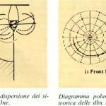 Diagramma polare DBX SFX-1