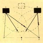 Schema semplificato della dispersione orizzontale nel DSR ad una frequenza medio-alta.