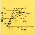 FIGURA 2 Risposta in frequenza normalizzata di un altoparlante in aria libera e di un sistema a sospensione pneumatica. La scala delle frequenze (vera) si ottiene moltiplicando la scala normalizzata per la frequenza di risonanza. Il Q totale è quello caratteristico del sistema.