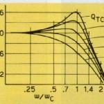 Escursione in funzione della frequenza normalizzata di un altoparlante in aria libera e di un sistema a sospensione pneumatica.