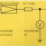 FIGURA 3 Schema di collegamento per la rilevazione del modulo dell'impedenza di un altoparlante (o di un sistema altoparlante-cassa) per diversi valori della frequenza del segnale applicato