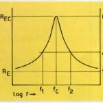 FIGURA 4 Tipico andamento della curva del modulo dell'impedenza di un altoparlante (o di un sistema a sospensione pneumatica) in funzione della frequenza.