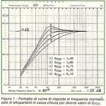 Stessa frequenza di risonanza FC al variare del QTC
